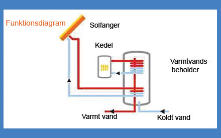 funktion diagram solfangere